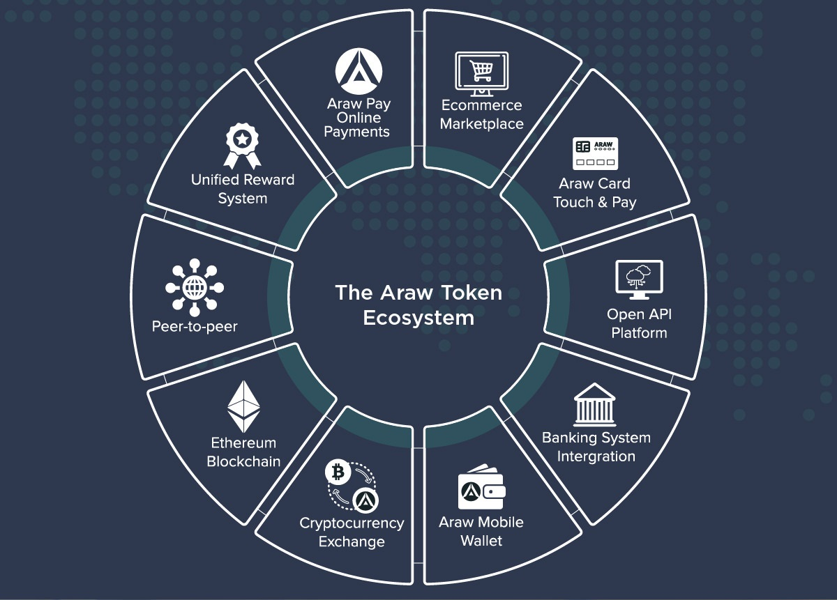 Araw Ecosystem