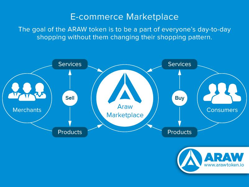 Araw ecommerce